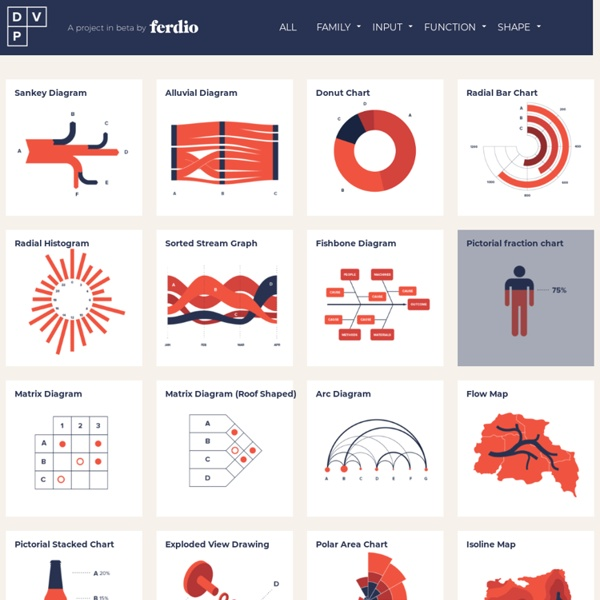 Collection of data visualizations to get inspired and finding the right type.