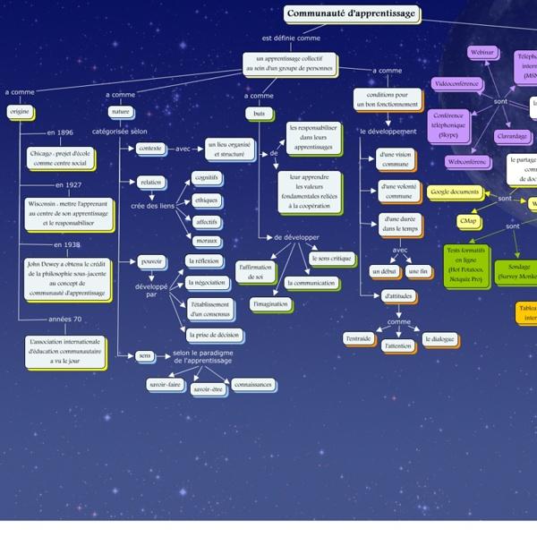 Communauté d'apprentissage - Carte de concepts