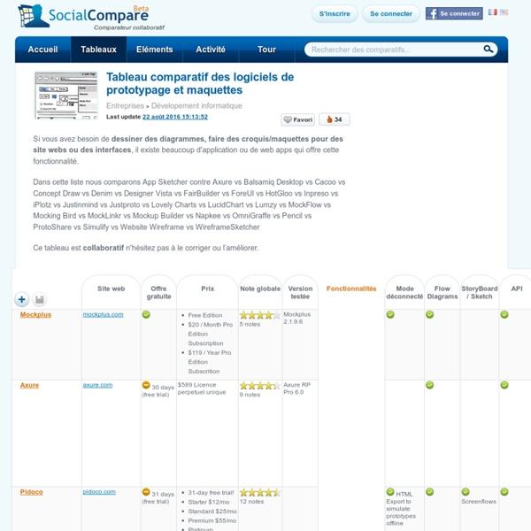 Tableau comparatif des logiciels de prototypage et maquettes