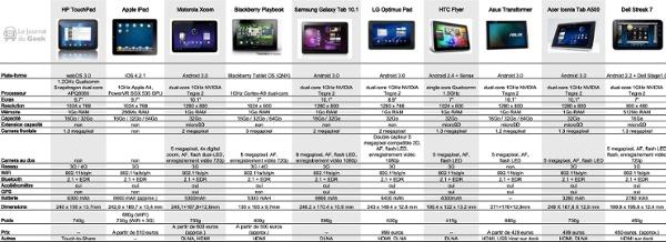 Comparatif-tablettes