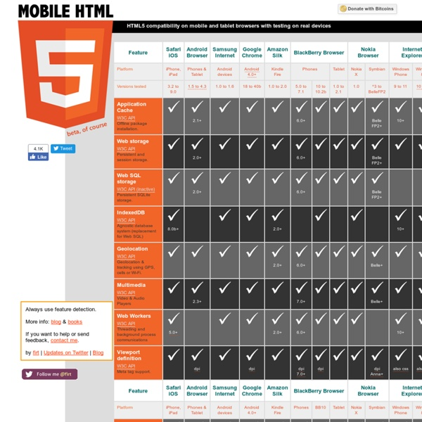 Mobile HTML5 - compatibility on iPhone, Android, Windows Phone, BlackBerry, Symbian and other mobile and tablet devices