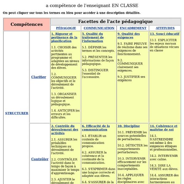 La compétence de l'enseignant EN CLASSE