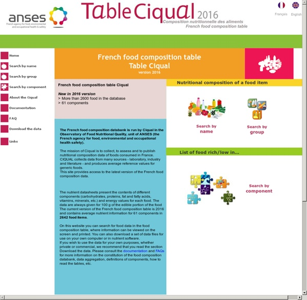 table ciqual