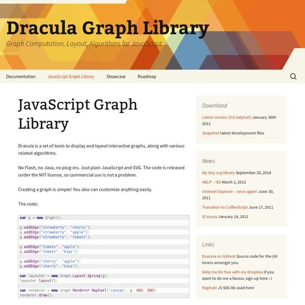 Graph Computation, Layout, Algorithms for JavaScript