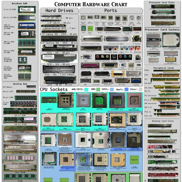Computer Hardware Chart Poster Computer Hardware Poster 972