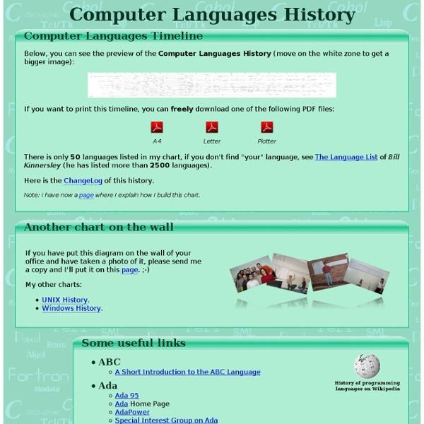 Computer Languages History