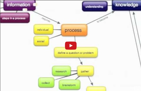 Concept Mapping as a Tool for Group Problem Solving