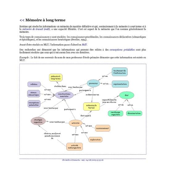 Staf11 - Concepts du cognitivisme - Mémoire à long terme