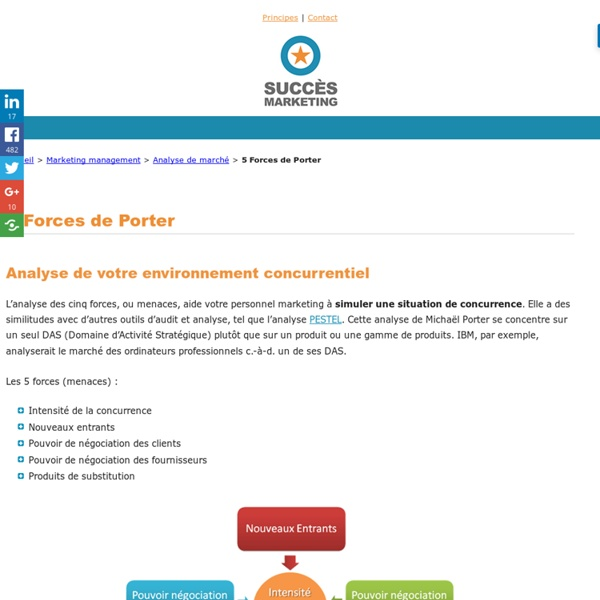 5 forces ou menaces porter analyse de concurrence strat gique pearltrees - Forces concurrentielles porter ...
