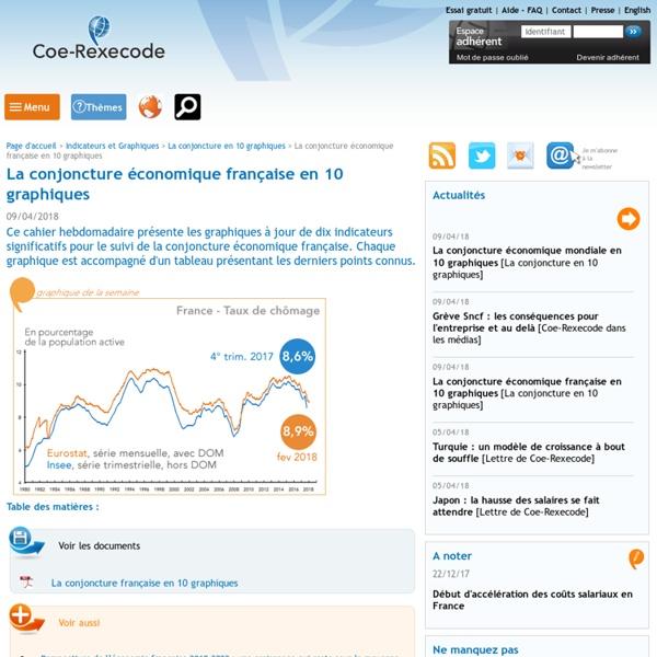 La conjoncture économique française en 10 graphiques