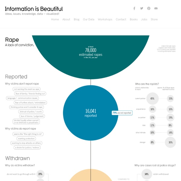 Rape: A Lack of Conviction