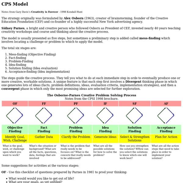 CPS (Creative Problem Solving) model