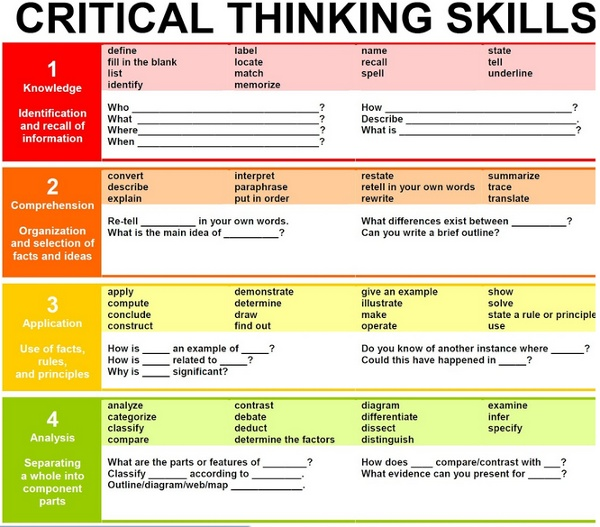 Critical thinking lessons for high school