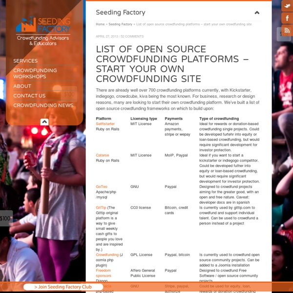 List of open source crowdfunding platforms - start your own crowdfunding site