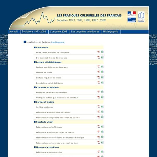 Enquête sur les pratiques culturelles des Français - Évolutions 1973-2008