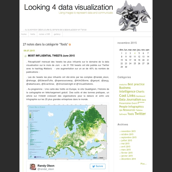Looking 4 data visualization: Tools