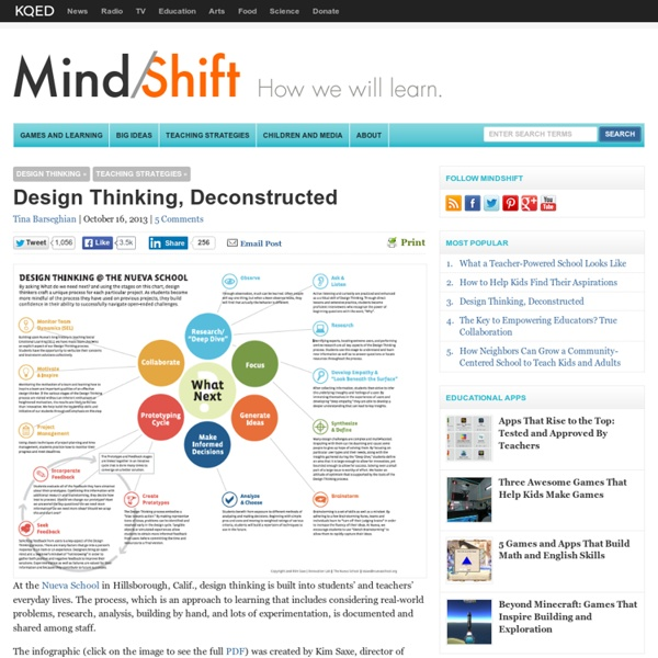 Design Thinking, Deconstructed