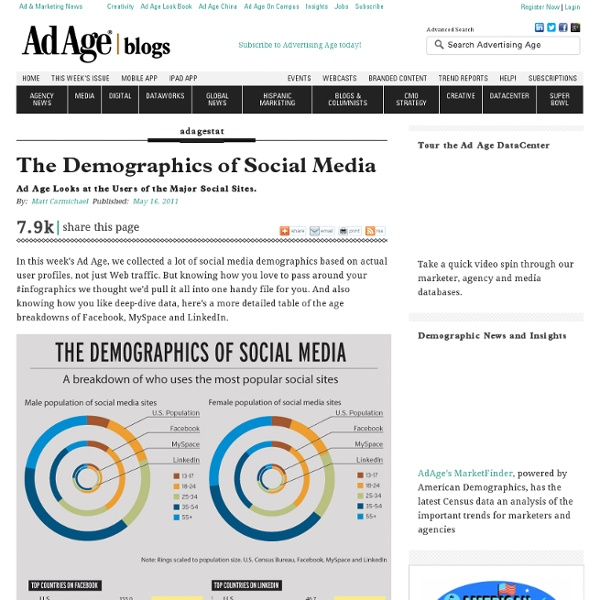 The Demographics of Facebook, LinkedIn, MySpace and Twitter