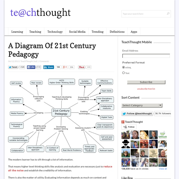 A Diagram Of 21st Century Pedagogy -
