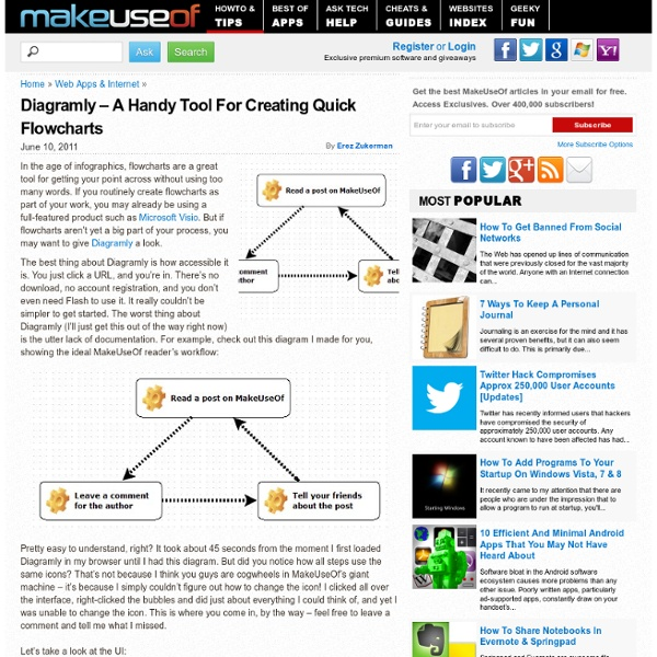Diagramly – A Handy Tool For Creating Quick Flowcharts