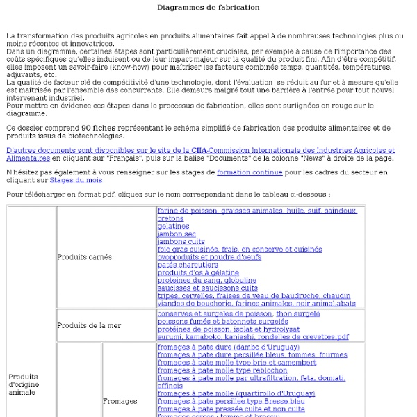 COMMISSION INTERNATIONALE DES INDUSTRIES AGRICOLES ET ALIMENTAIRES - Diagrammes de fabrication
