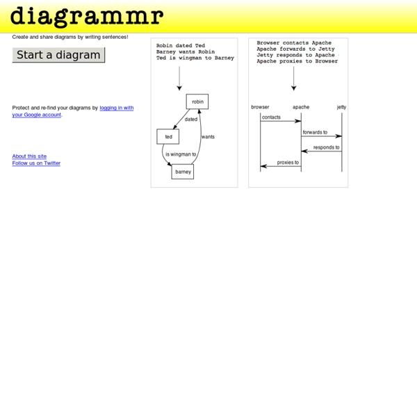 Diagrammr