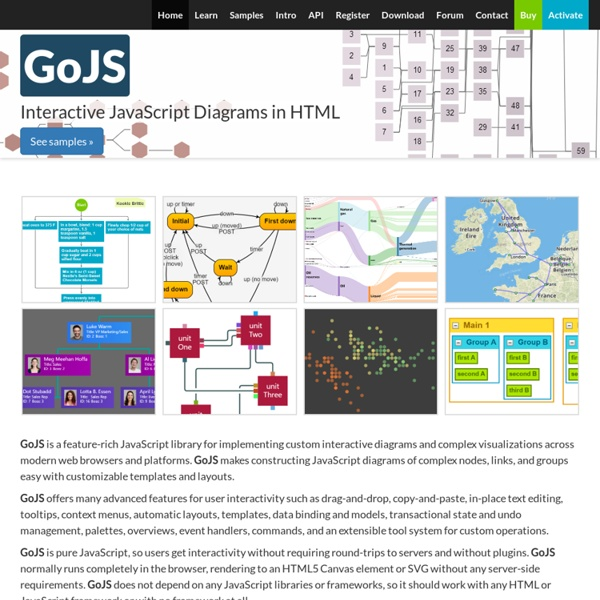 Diagramming Components for HTML5/Canvas, by Northwoods Software®