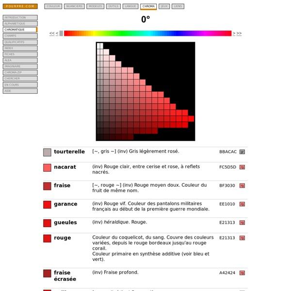 Le dictionnaire chromatique (teinte 0°)