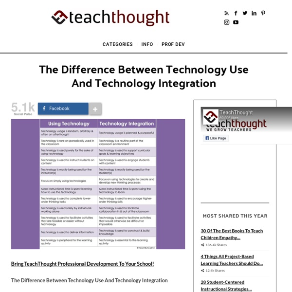 The Difference Between Technology Use And Technology Integration