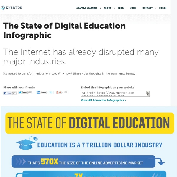 The State of Digital Education Infographic - #edtech #edutech #edu11