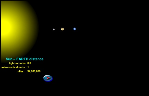 Distances from the Sun