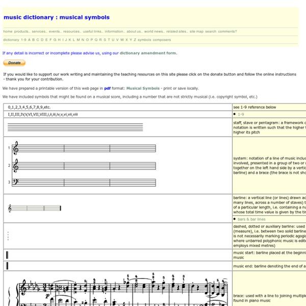 Chart of Musical Symbols