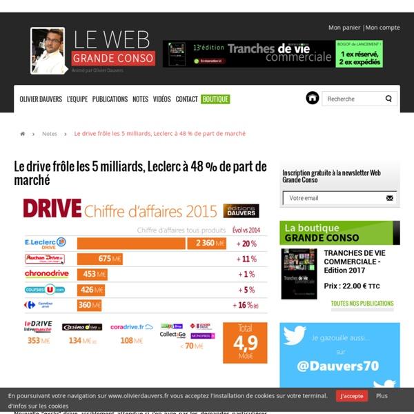 Le drive frôle les 5 milliards, Leclerc à 48 % de part de marché