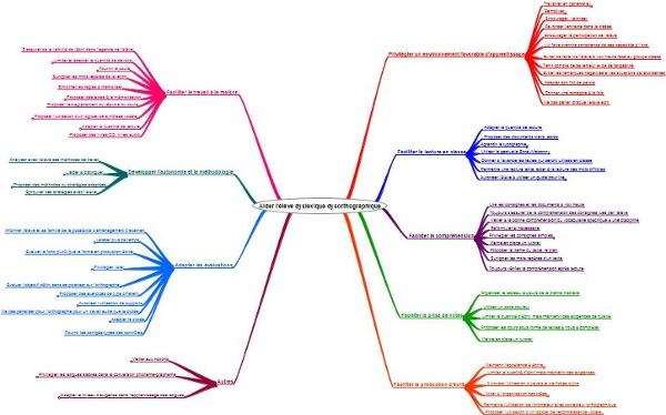 Idées pour faciliter apprentissages