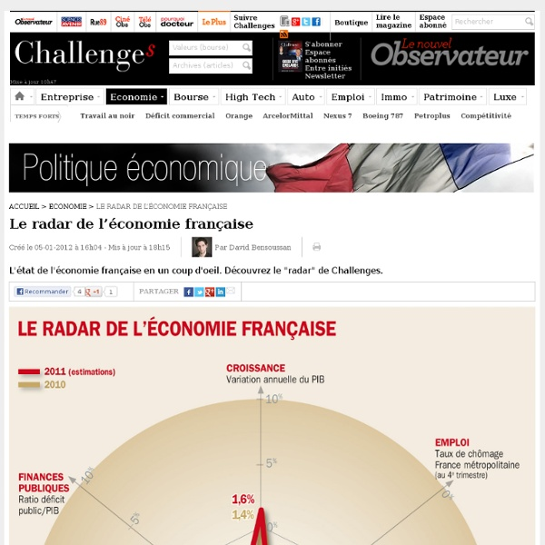 Le radar de l'économie française
