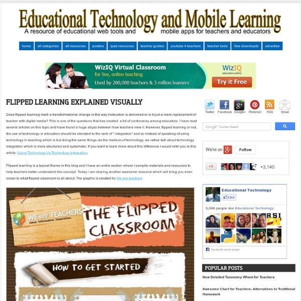 Flipped Learning Explained Visually