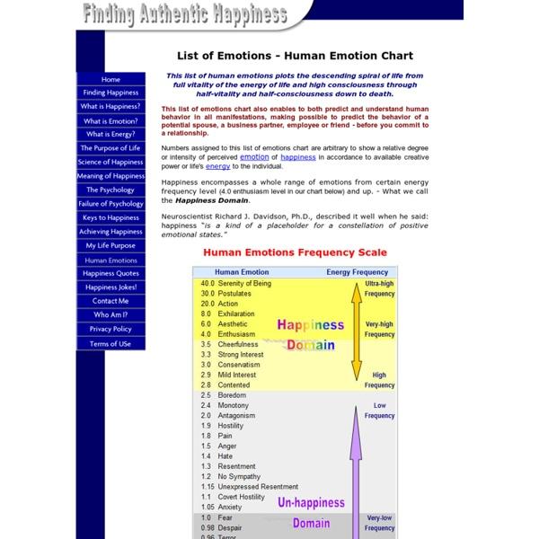 List of Emotions - Human Emotional Chart