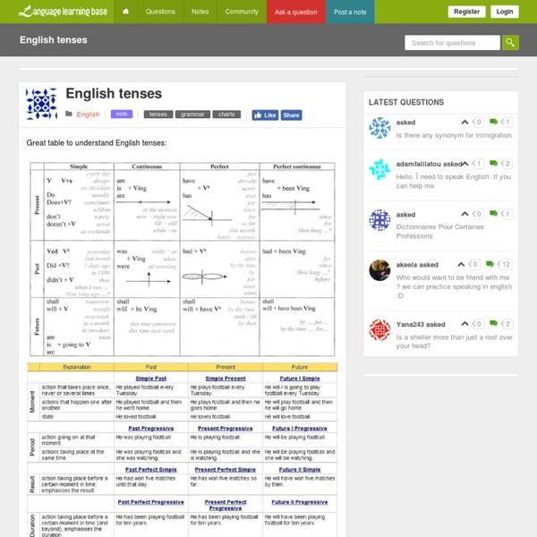 English tenses - learn English,tenses,grammar,charts