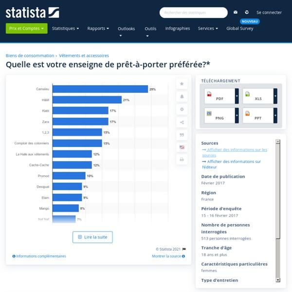 Mode : enseignes préférées des femmes France 2017