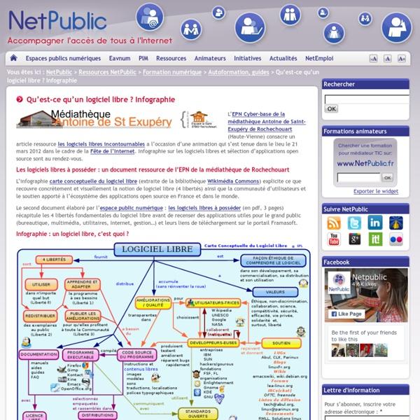 Qu'est-ce qu'un logiciel libre ? Infographie