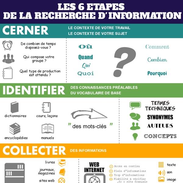 Les 6 étapes de la recherche d'information