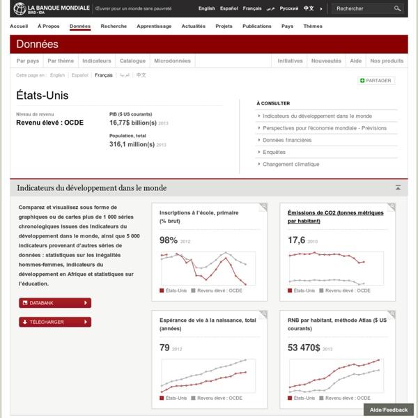 États-Unis : les données de la banque mondiale
