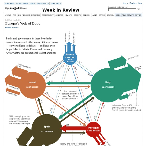Europe's Web of Debt NYTimes May 1, 2010
