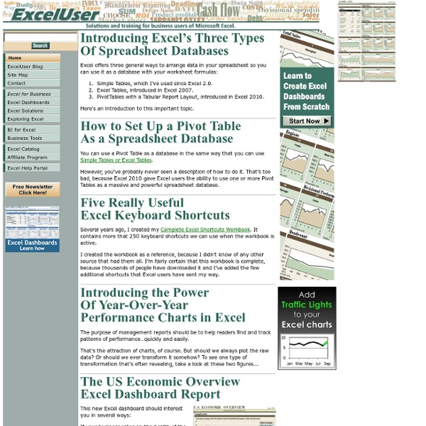 Reports, analyses, charts, & formulas for business