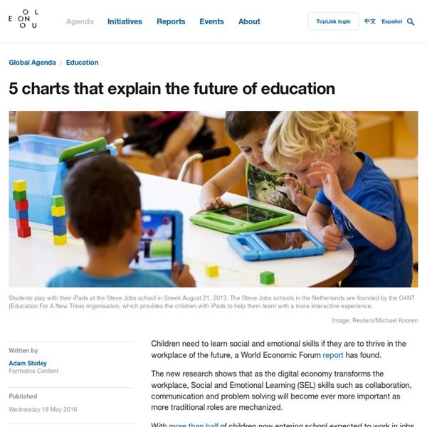 5 charts that explain the future of education