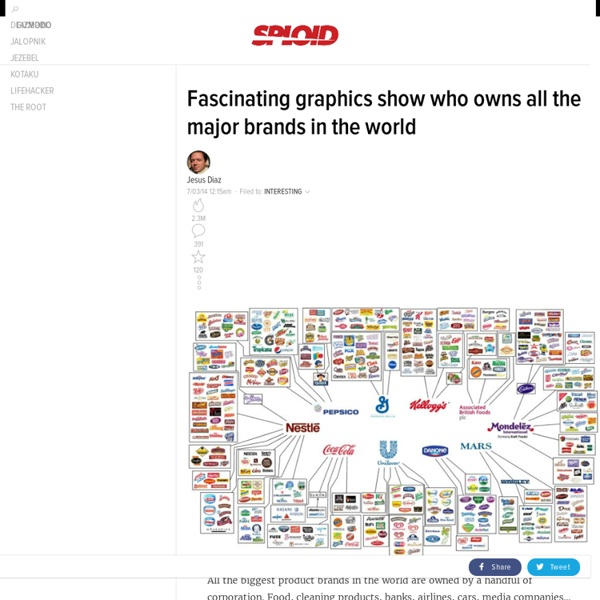 All the major brands in the world