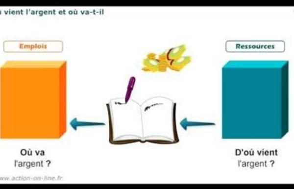 P1 : Les fondamentaux de la gestion - M11 : La notion de bilan