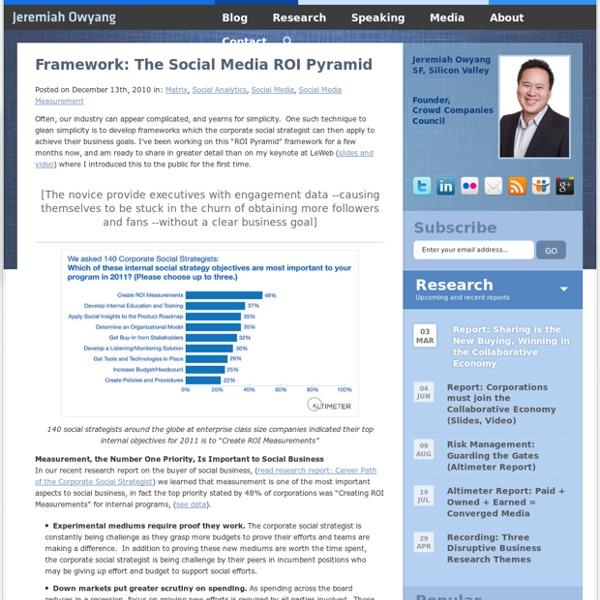 Framework: The Social Media ROI Pyramid
