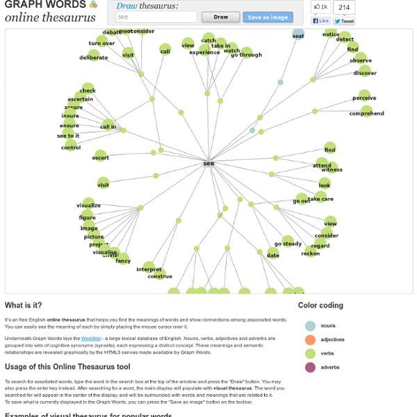 Online Visual Thesaurus