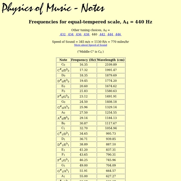 Frequency Of Musical Notes : Frequencies of musical notes a hz pearltrees